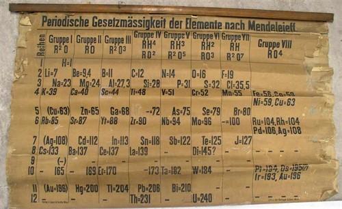 Se restaura la que se considera la tabla periódica más antigua del mundo