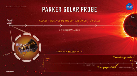 Solarparkerprobe Sun Image671 405
